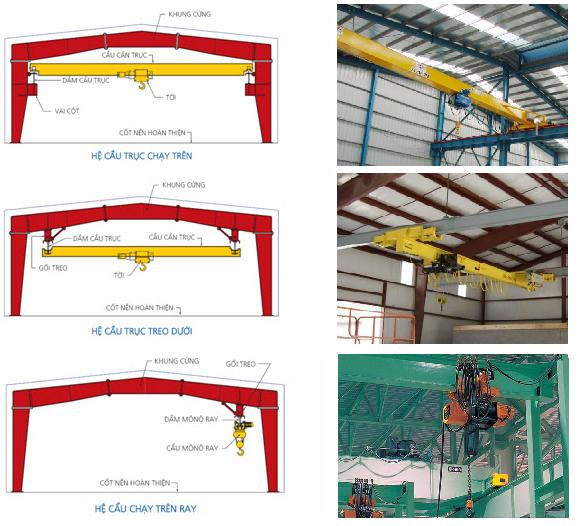Các yêu cầu khi thiết kế kết cấu thép