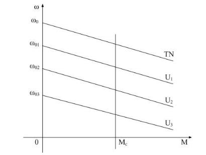 Đặc tính cơ và ảnh hưởng từ các tham số