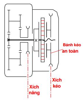 Phân loại palăng tay và palăng điện