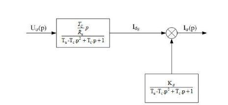 Tổng hợp về mạch vòng điều chỉnh tốc độ
