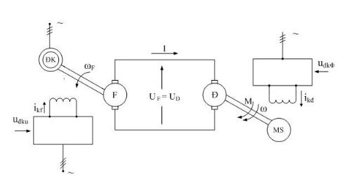 Hệ truyền động máy phát động cơ