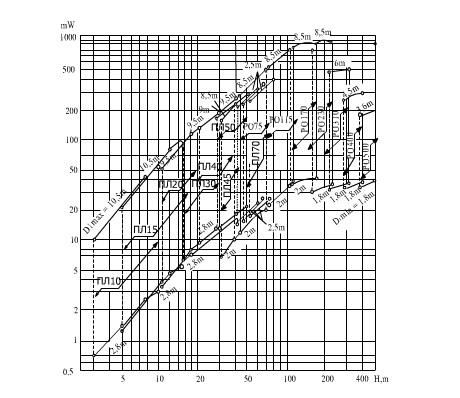 Tuốc bin tâm trục đối với các đại lượng và lưu lượng quy dẫn