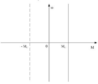 Yêu cầu truyền động của cơ cấu nâng hạ