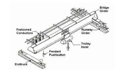 Cấu tạo của cơ cấu nâng hạ cầu trục