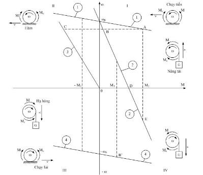 Chế độ làm việc của động cơ truyền động