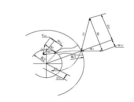 Chuyển động xoáy quanh trục tuốc bin