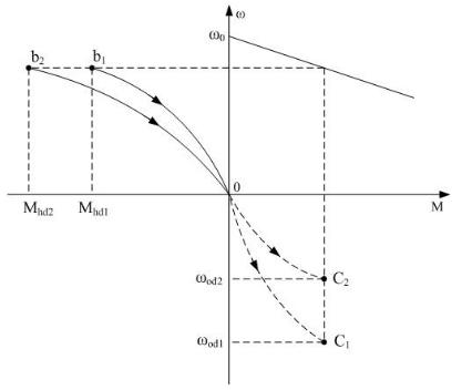 Đặc tính cơ trong trạng thái hãm động năng