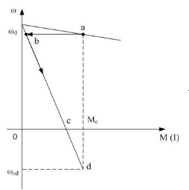 Đặc tính cơ trong trạng thái hãm ngược