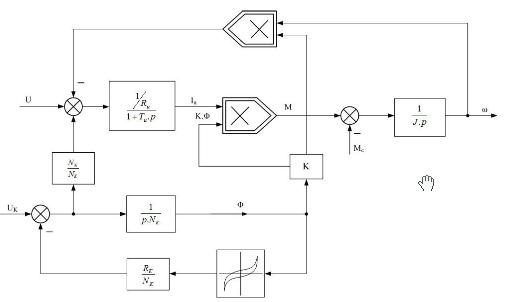 Mạch vòng điều chỉnh động cơ điện một chiều