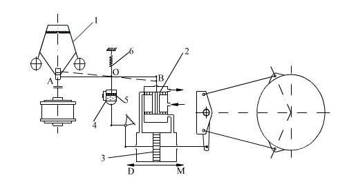 Sơ đồ nguyên lý máy điều tốc có bộ phận phục hồi mềm